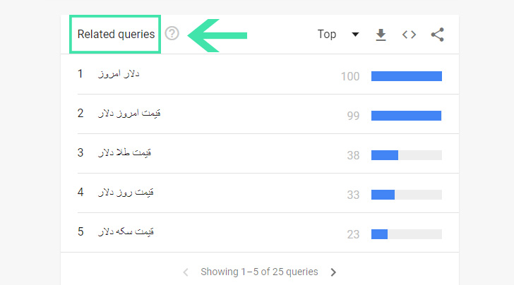 مثالی از نمایش عبارات مرتبط توسط گوگل ترندز