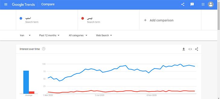 رقابت اسنپ و تپسی در میزان جستجوی افراد!