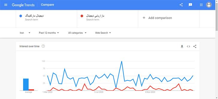 مقایسه سرچ کلمات کلیدی در گوگل ترندز