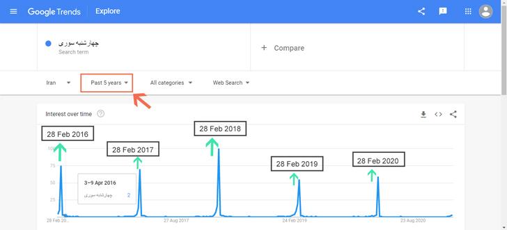 پیش بینی گوگل ترندز از آینده با استفاده از گذشته!