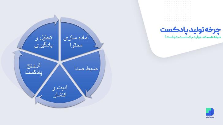 چرخه تولید پادکست