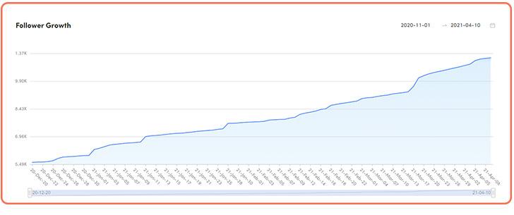 نمودار افزایش فالوئر