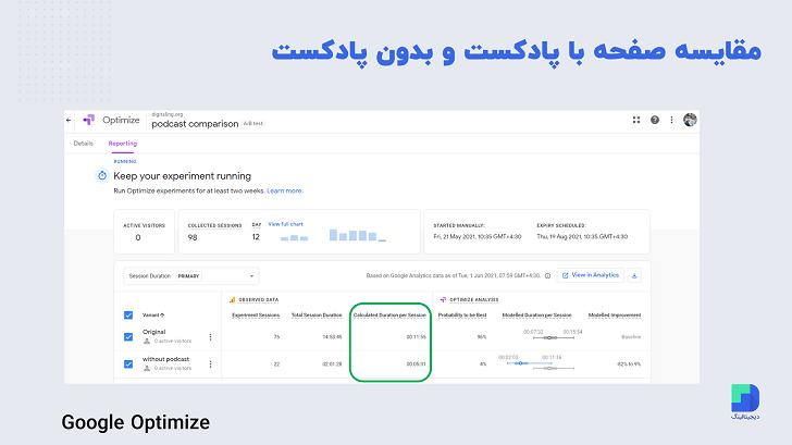 گرفتن ab تست برای مقایسه صفحه با پادکست و بدون پادکست توسط google optimize