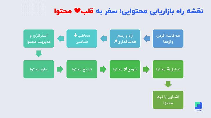 نقشه راه دوره آموزشی بازاریابی محتوایی