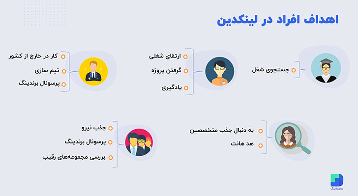 اهداف افراد از بودن در شبکه اجتماعی لینکدین